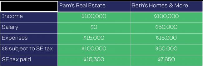 SE Taxes Comparison